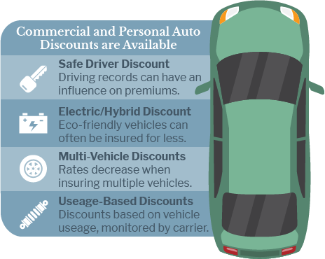 Commercial and personal auto discounts are available through many carriers. Ask us how you can save.